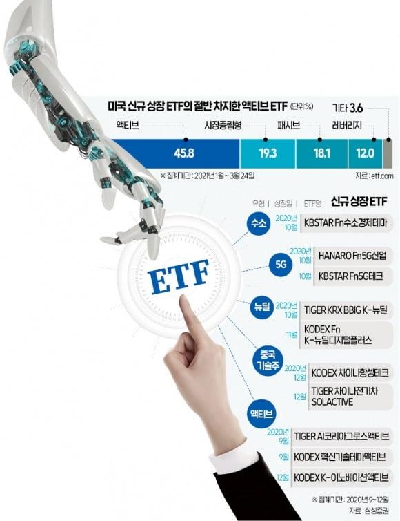 ESG·수소·뉴딜…투자의 큰물결 '태초'에 ETF가 있었다