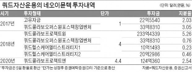 [단독] 네오이뮨텍 '10배 대박' 쿼드운용…펀드 앞선 직접투자 논란
