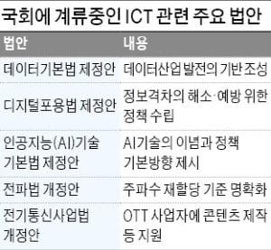 21대 국회 ICT 법안 처리 0건…말뿐인 '디지털 뉴딜'
