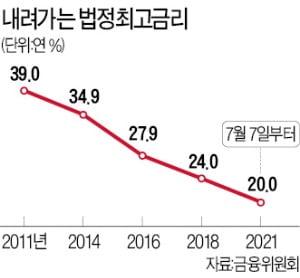 """7월 7일부터 최고금리 年20%로 인하…""""저축銀은 기존 대출에도 소급 적용"""""""