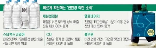 스타벅스, 일회용컵 없앤다…유통업계 'ESG 경영'이 대세