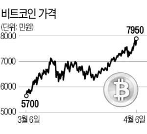 비트코인 '김치 프리미엄' 20%