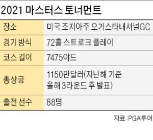 """다시 '유리알 그린'…4월로 복귀한 마스터스 """"버디 풍년은 없다"""""""