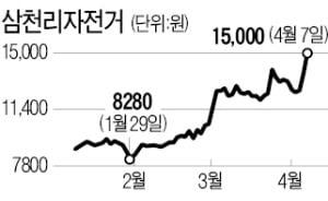 '1 모빌리티' 호재까지…자전거株 씽씽