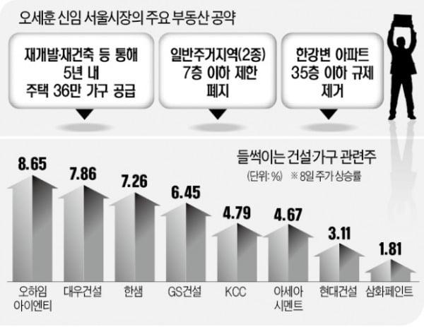 선거株 이제 시작?…건설·가구·자재株 '들썩'