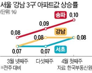 '오세훈 효과'에 강남이 들썩인다…송파구, 집값 상승률 1위