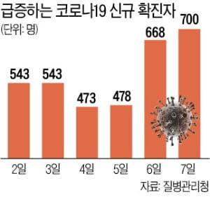 석달 만에 신규확진 700명대 진입…'4차 대유행' 현실화