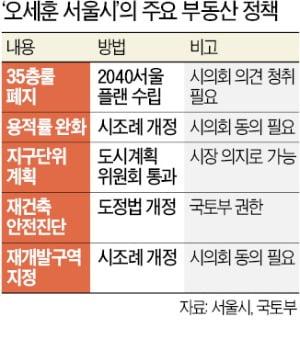 서울시장 바뀌자마자…'압구정 현대' 호가 3억 넘게 뛰었다