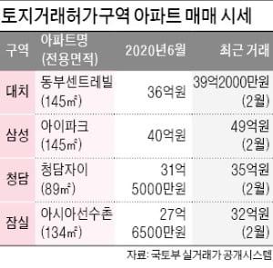 거래허가制 풀리나…잠실·삼성·대치·청담 '들썩'