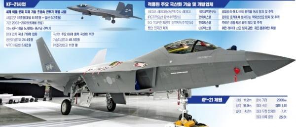 美 F-16보다 강하다…'보라매' 120대 한반도 영공 수호