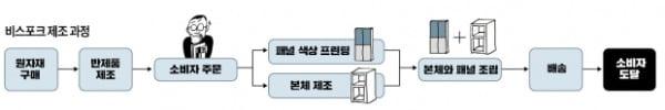 100년 가전공식 바꿨다…'비슷포크' 쏟아져도 삼성이 빛나는 이유