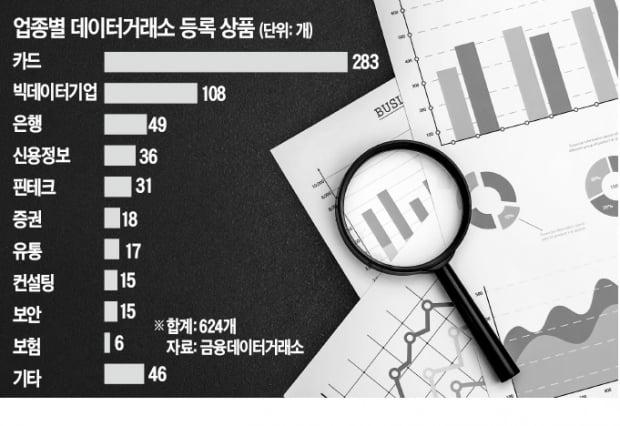"""""""빅데이터 팝니다""""…새 수익원 찾은 카드사"""