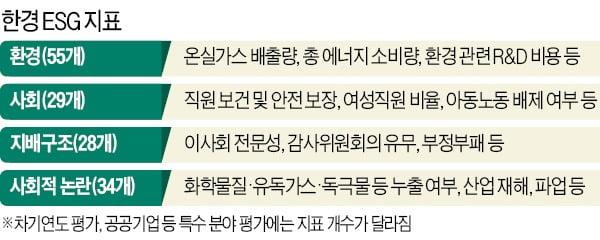 韓기업 상황에 딱 맞춘 '한국형 ESG 첫 모델'