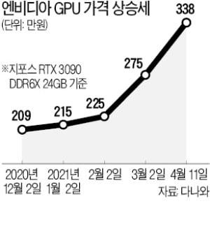 """GPU 품귀…국내 AI 사업 대란 조짐"""