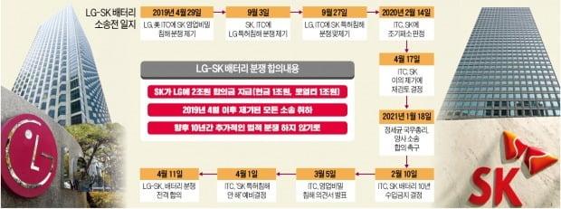 현금 1兆 + 로열티 1兆…LG - SK, K배터리 위기감에 '윈윈' 택했다