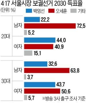 '이대녀' 性추문…'이대남' 性역차별에 분노