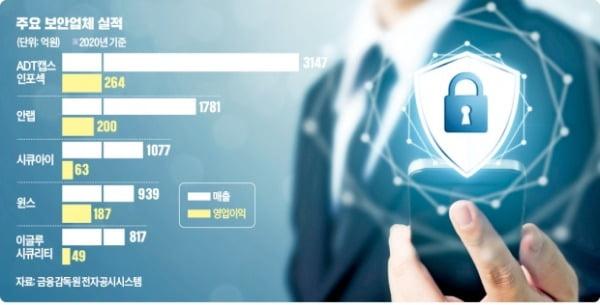 디지털 전환 가속…보안업계 실적 '好好'