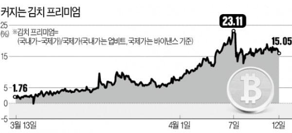 '김치 프리미엄' 치솟자 … 비트코인 차익 챙겨가는 중국인