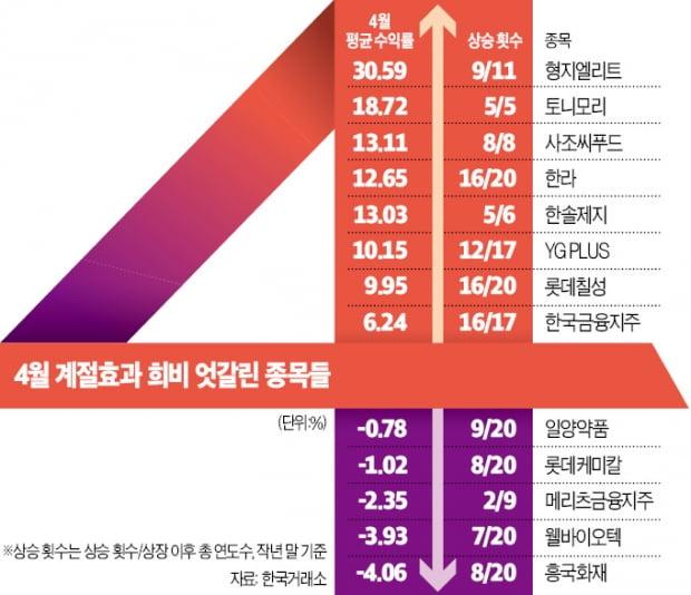 계절타는 주가…형지·YG PLUS '4월 급등株'