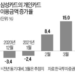 지난달 카드 이용금액 급증…삼성카드 실적·주가 '청신호'
