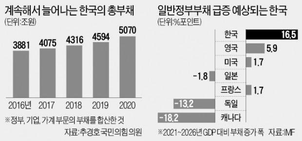"IMF ""한국 나랏빚 증가속도 세계 1위"""