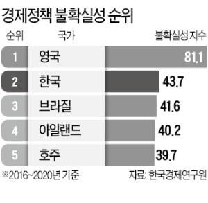 韓 '경제정책 불안정성' 주요 20國 중 2위