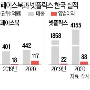 [단독] 페이스북이 한국서 번 돈, 1년새 6배 늘었다