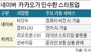 네이버·카카오 新사업 질주…비결은 M&A '스타트업 군단'
