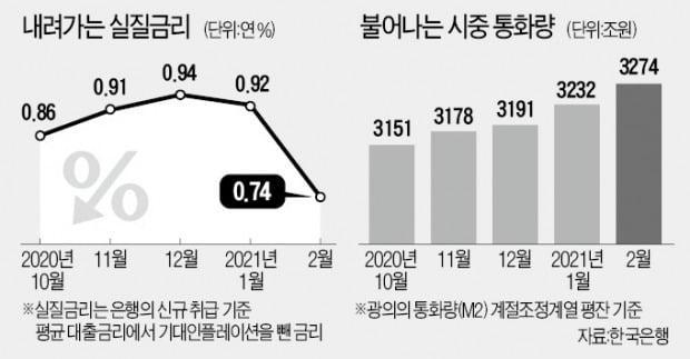 실질금리 4년來 최저…유동성 최대폭 증가