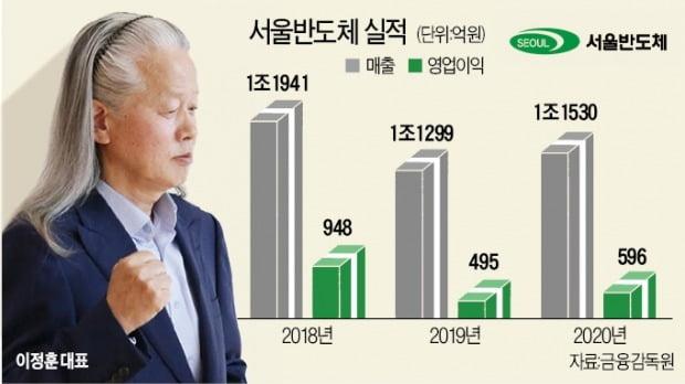 서울반도체, 글로벌 LED 3위 올라섰다