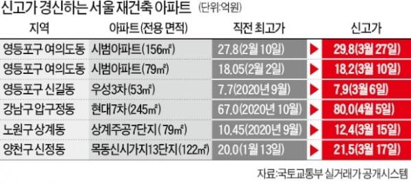 오세훈의 '재건축 속도전' 기대…잠실·목동·상계가 들썩인다