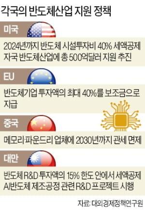 """바이든, 웨이퍼 흔들며 """"기다릴 이유 없다""""…삼성에 '공격투자' 압박"""