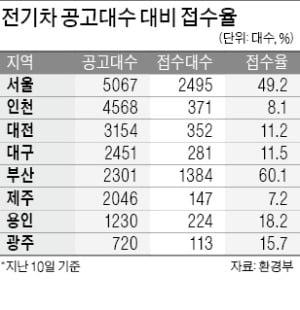 """테슬라 보조금 독식 우려에…정부 """"지방비 추가 확보"""""""
