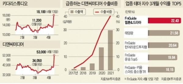 디앤씨·키다리…'성장 스토리' 쓰는 콘텐츠株