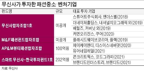 패션 벤처 적극 발굴…'무신사 생태계' 확장
