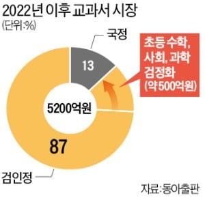 내년부터 초등교과서 검정체제 전환…출판계 年 500억 신규 시장 '각축전'