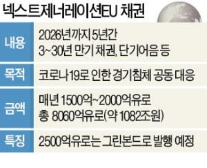 """EU, 1000조원 채권 발행…""""美 국채와 경쟁"""""""