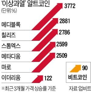 코인베이스 상장 효과…암호화폐 '신분상승' 부푼 기대