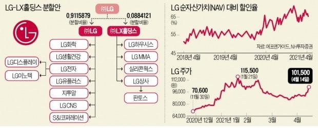 LG 사면 LX까지…인적분할이 투자기회 될까