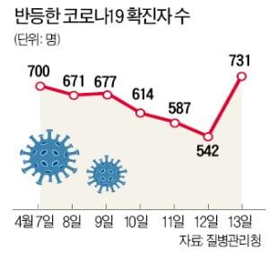 [단독] '서울형 거리두기' 윤곽…유흥주점, CCTV 2주 이상 보관해야