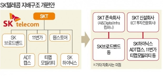 돌아온 외국인들, 삼성전자 보다 SKT 더 사는 이유 [이슈+]