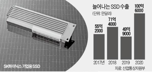 고화질 영화 1초면 저장…기업용 SSD 양산