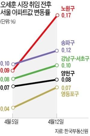 재건축 규제 완화 기대…서울 아파트값 상승폭 다시 커졌다
