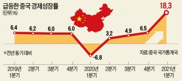 中 1분기 18.3% 성장…수출이 '일등공신'