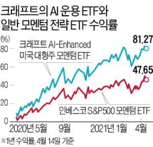 한국 스타트업이 굴리는 美 ETF…테슬라 주가변동 '귀신같이' 맞혔다