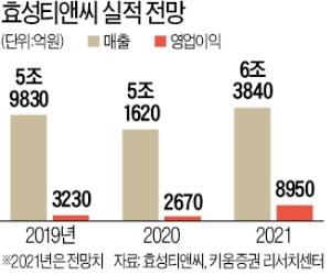 '中 스판덱스 블랙홀' 효과…황제株 넘보는 효성티앤씨