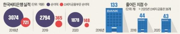 씨티은행, 한국 '규제 덫'에 질렸나…디지털 경쟁력 낙오 탓인가