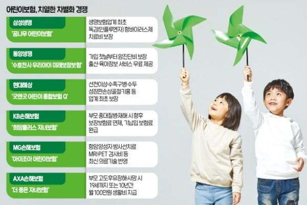요즘 어린이보험 '올인원'이 대세…수두·성장판 검사까지 보장