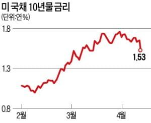 """美 다시 랠리…""""2분기 경기민감·중소형株 담아라"""""""