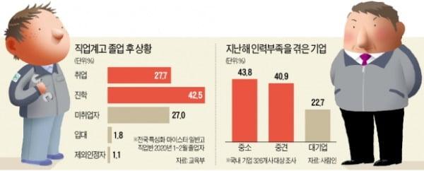 """""""고졸 채용자 90%가 중도 퇴사""""…부족한 中企 인력 60만명 넘어"""